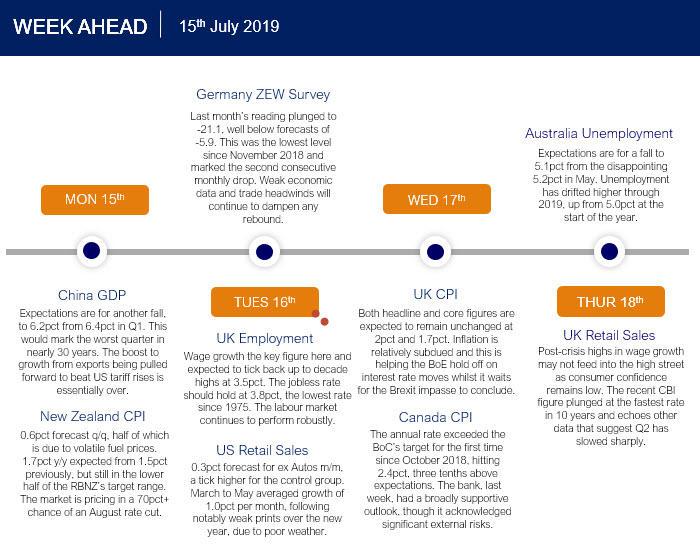 The Week Ahead: Earnings season in full flow | Capital Index